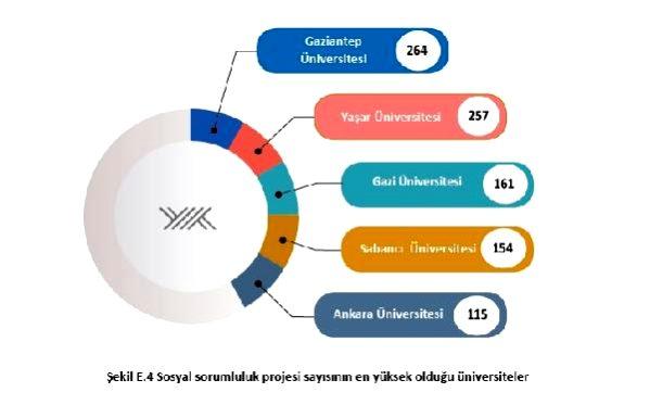 YÖK Başkanı Saraç: 29 üniversite, UI Greenmetric'te ilk 1000'de